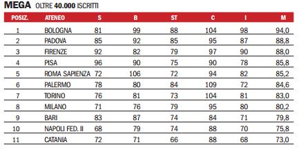 Classifica migliori università italiane mega
